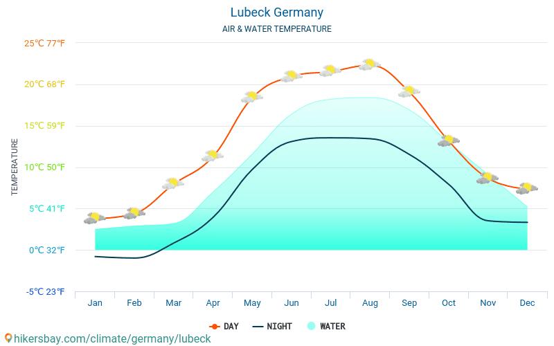 Németország - Víz hőmérséklete a Lübeck (Németország) - havi tenger felszíni hőmérséklet az utazók számára. 2015 - 2018
