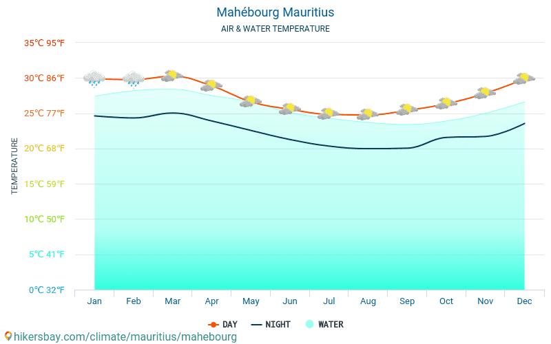 Mahébourg - Temperatura wody w Mahebourg (Mauritius) - miesięczne temperatury powierzchni morskiej dla podróżnych. 2015 - 2018