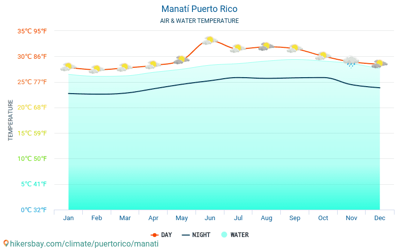 Manatí - Water temperature in Manatí (Puerto Rico) - monthly sea surface temperatures for travellers. 2015 - 2019