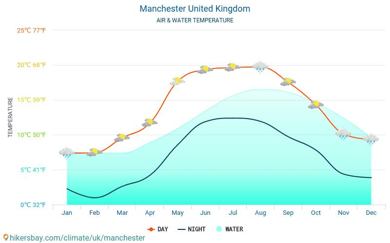 Manchester - Wassertemperatur im Manchester (Vereinigtes Königreich) - monatlich Meer Oberflächentemperaturen für Reisende. 2015 - 2018