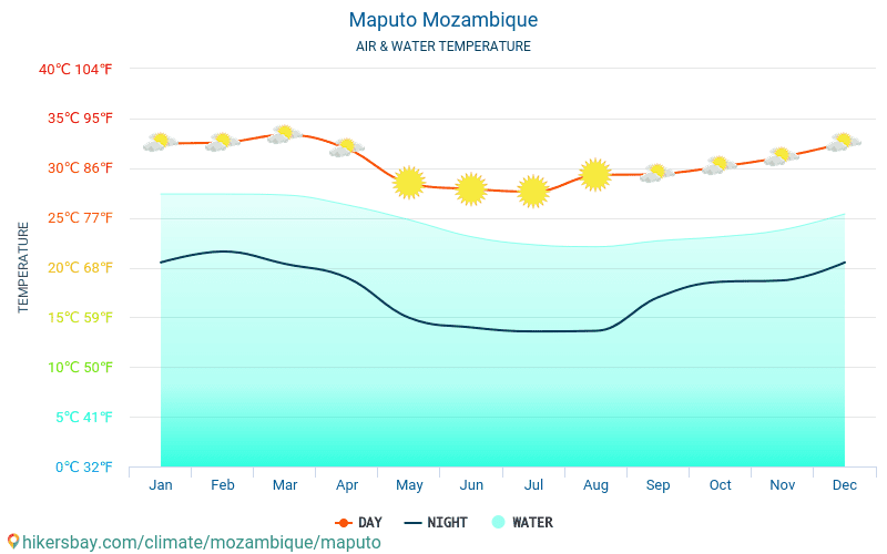 Maputo - Water temperature in Maputo (Mozambique) - monthly sea surface temperatures for travellers. 2015 - 2018