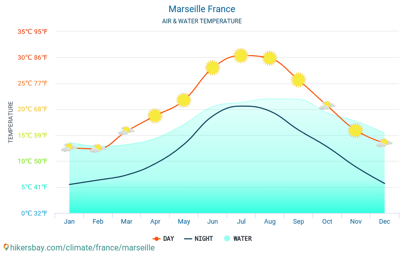 Frankrike - Temperaturen i Marseille (Frankrike) - månedlig havoverflaten temperaturer for reisende. 2015 - 2018