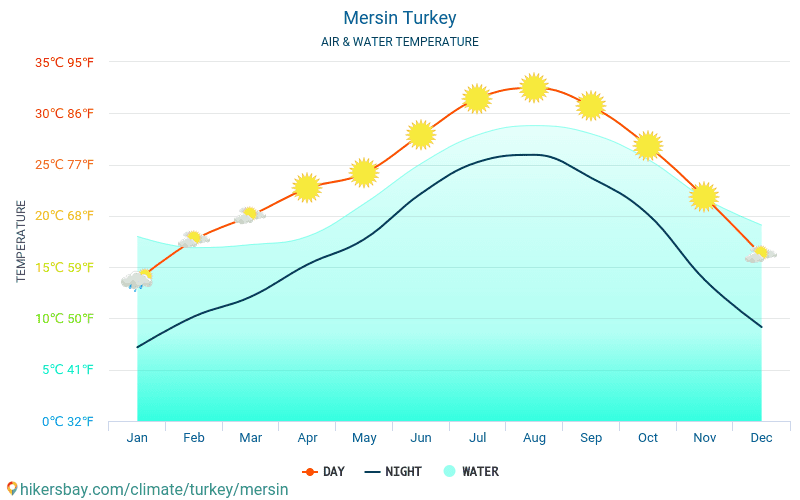 Mersin - Water temperature in Mersin (Turkey) - monthly sea surface temperatures for travellers. 2015 - 2018