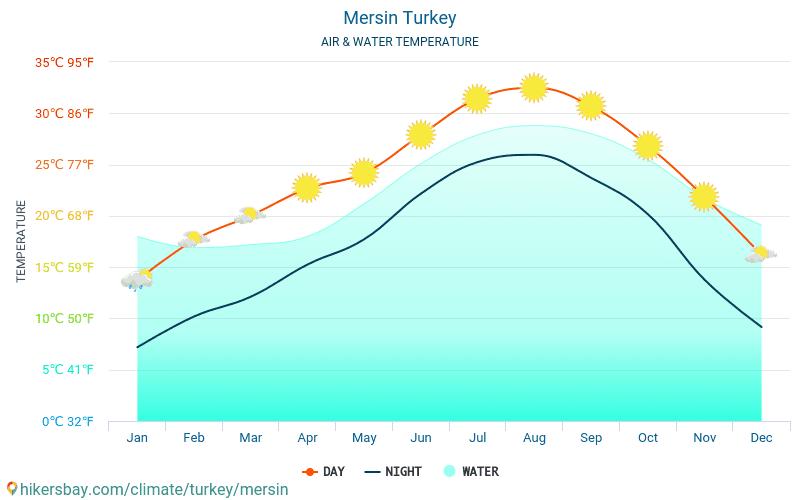 Mersin - यात्रियों के लिए Mersin (तुर्की) -मासिक समुद्र की सतह के तापमान में पानी का तापमान । 2015 - 2018