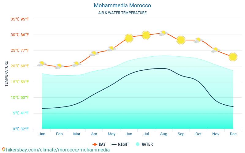 Mohammédia - Température de l'eau à des températures de surface de mer Mohammédia (Maroc) - mensuellement pour les voyageurs. 2015 - 2020