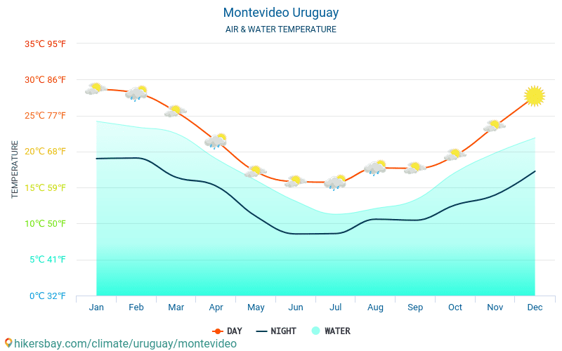 Uruguay - Water temperature in Montevideo (Uruguay) - monthly sea surface temperatures for travellers. 2015 - 2018