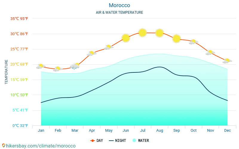Morocco - Water temperature in Morocco - monthly sea surface temperatures for travellers. 2015 - 2018