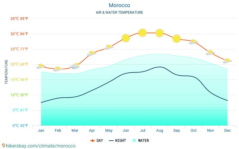 ประเทศโมร็อกโก - อุณหภูมิของน้ำในอุณหภูมิพื้นผิวทะเล ประเทศโมร็อกโก - รายเดือนสำหรับผู้เดินทาง 2015 - 2019