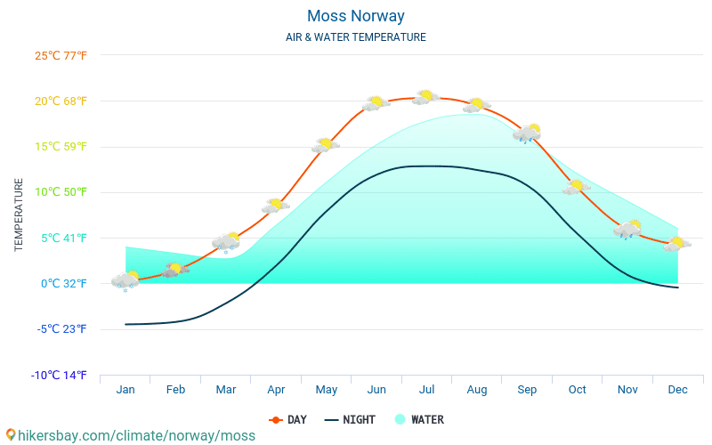 Moss - Water temperature in Moss (Norway) - monthly sea surface temperatures for travellers. 2015 - 2018