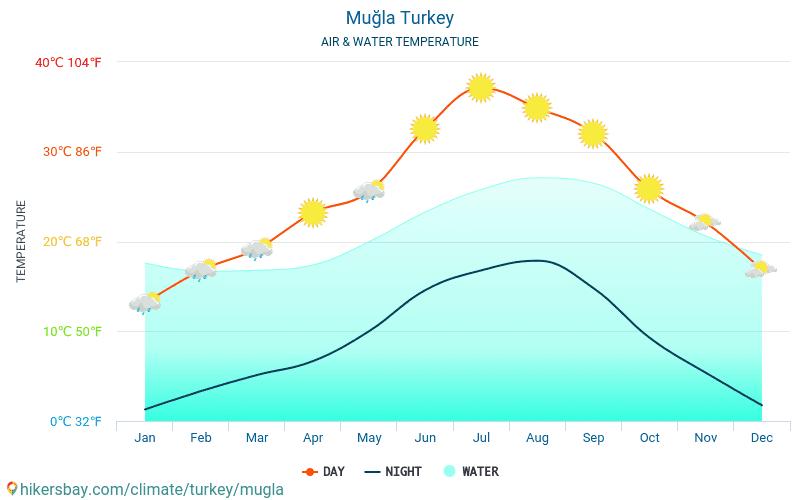 Muğla - Temperatura wody w Mugla (Turcja) - miesięczne temperatury powierzchni morskiej dla podróżnych. 2015 - 2018