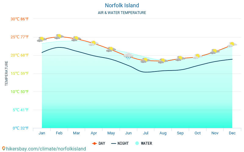 Norfolk Island - Water temperature in Norfolk Island - monthly sea surface temperatures for travellers. 2015 - 2018