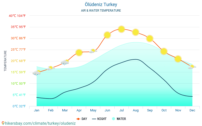 Ölüdeniz - Water temperature in Ölüdeniz (Turkey) - monthly sea surface temperatures for travellers. 2015 - 2018