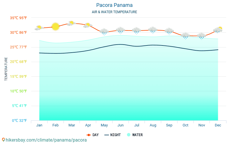 Panama - Water temperature in Pacora (Panama) - monthly sea surface temperatures for travellers. 2015 - 2018