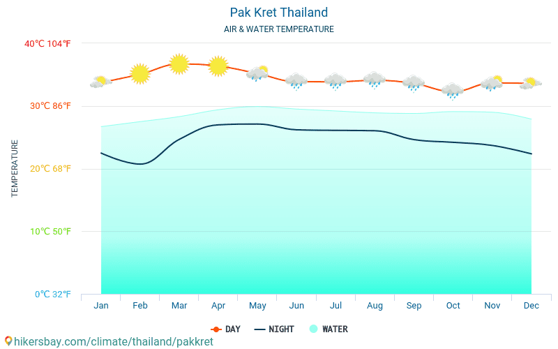 Pak Kret - Water temperature in Pak Kret (Thailand) - monthly sea surface temperatures for travellers. 2015 - 2018