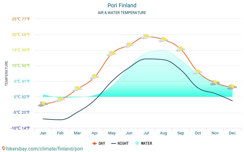 Pori - Water temperature in Pori (Finland) - monthly sea surface temperatures for travellers. 2015 - 2018