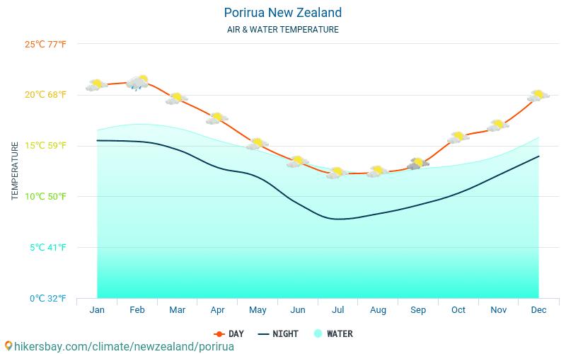 Porirua - Température de l'eau à des températures de surface de mer Porirua (Nouvelle-Zélande) - mensuellement pour les voyageurs. 2015 - 2018