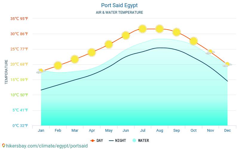 Port Said - De temperatuur van het water in Port Said (Egypte) - maandelijks Zee-oppervlaktetemperaturen voor reizigers. 2015 - 2019