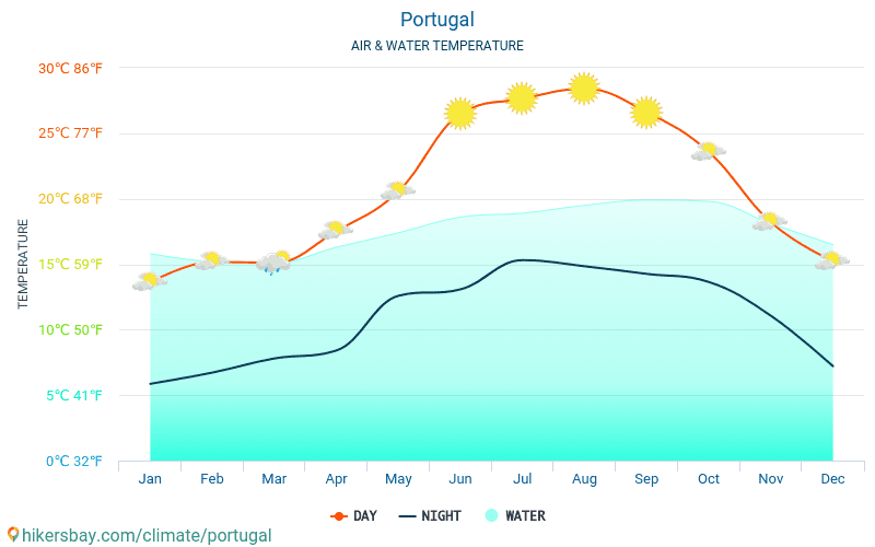 Portugal - Temperaturen i Portugal - månedlig havoverflaten temperaturer for reisende. 2015 - 2018