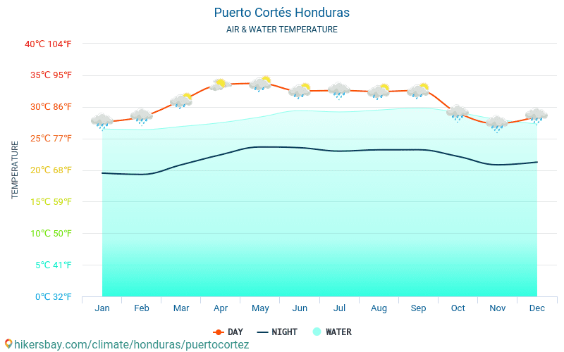 Puerto Cortés - Water temperature in Puerto Cortés (Honduras) - monthly sea surface temperatures for travellers. 2015 - 2019