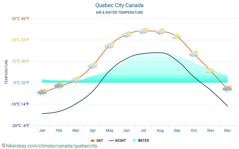 魁北克市 - 水温度在 魁北克市 (加拿大) -月海表面温度为旅客。 2015 - 2018
