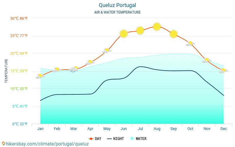 Queluz - Queluz (Portekiz) - Aylık deniz yüzey sıcaklıkları gezginler için su sıcaklığı. 2015 - 2018
