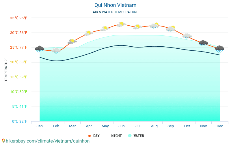 Qui Nhơn - Water temperature in Qui Nhơn (Vietnam) - monthly sea surface temperatures for travellers. 2015 - 2019