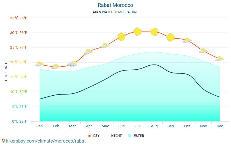 Rabat - Wassertemperatur im Rabat (Marokko) - monatlich Meer Oberflächentemperaturen für Reisende. 2015 - 2019