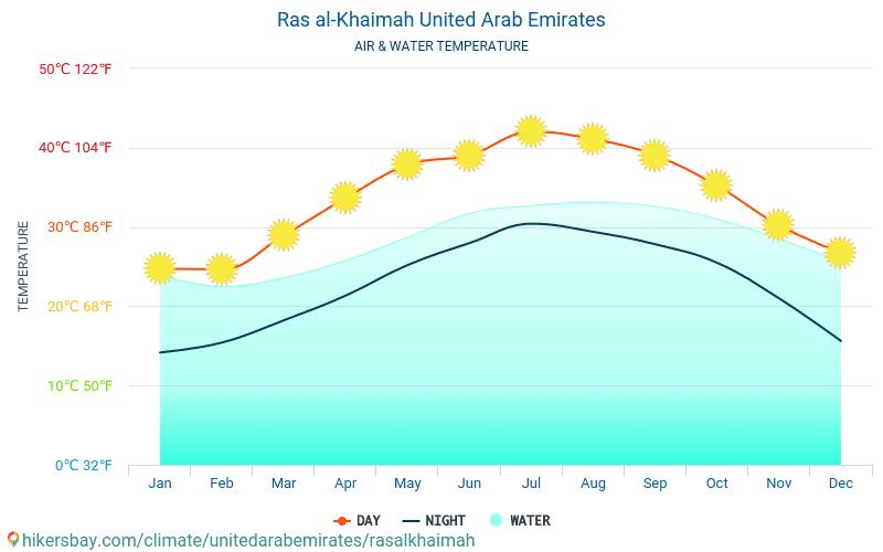 Ras al-Khaimah - Water temperature in Ras al-Khaimah (United Arab Emirates) - monthly sea surface temperatures for travellers. 2015 - 2018
