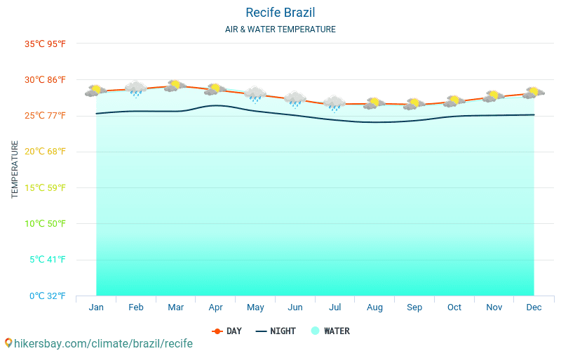 Recife - Water temperature in Recife (Brazil) - monthly sea surface temperatures for travellers. 2015 - 2018