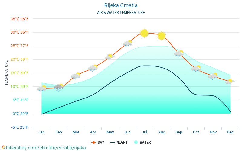 Rijeka - Water temperature in Rijeka (Croatia) - monthly sea surface temperatures for travellers. 2015 - 2018