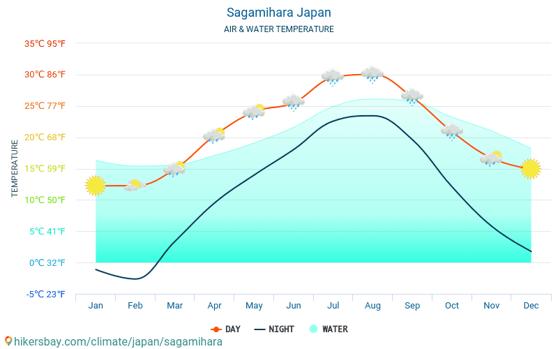 Sagamihara - Water temperature in Sagamihara (Japan) - monthly sea surface temperatures for travellers. 2015 - 2019