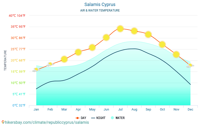 Salamis - อุณหภูมิของน้ำในอุณหภูมิพื้นผิวทะเล Salamis (ประเทศไซปรัส) - รายเดือนสำหรับผู้เดินทาง 2015 - 2018