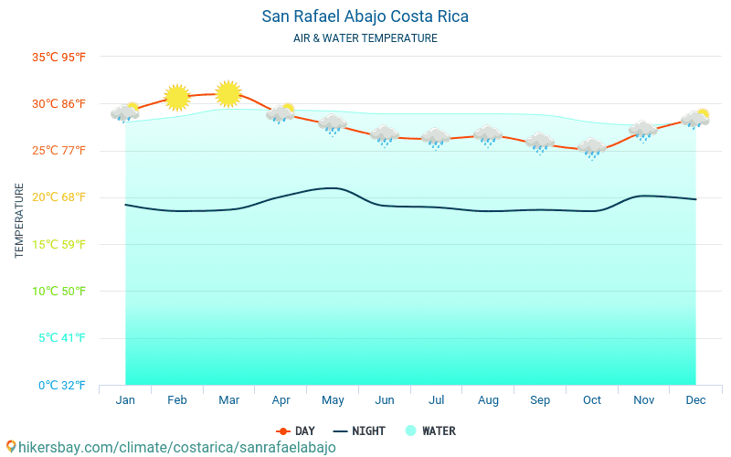 Costa Rica - Water temperature in San Rafael Abajo (Costa Rica) - monthly sea surface temperatures for travellers. 2015 - 2018