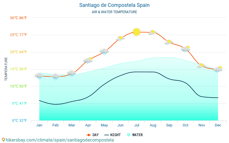 Santiago de Compostela - Water temperature in Santiago de Compostela (Spain) - monthly sea surface temperatures for travellers. 2015 - 2019
