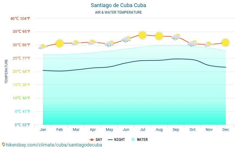 Сантяго де Куба - Температурата на водата в Сантяго де Куба (Куба) - месечни температури на морската повърхност за пътници. 2015 - 2020