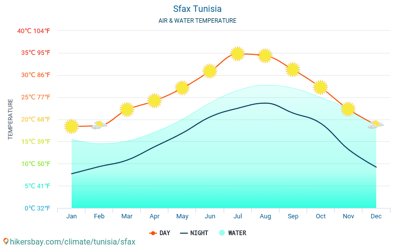 Szfaksz - Víz hőmérséklete a Szfaksz (Tunézia) - havi tenger felszíni hőmérséklet az utazók számára. 2015 - 2020