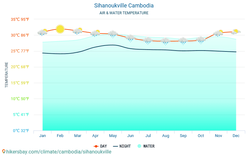 Sihanoukville - Water temperature in Sihanoukville (Cambodia) - monthly sea surface temperatures for travellers. 2015 - 2018