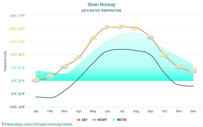 Skien - Temperatura apei în Skien (Norvegia) - lunar mare temperaturile de suprafață pentru călătorii. 2015 - 2018