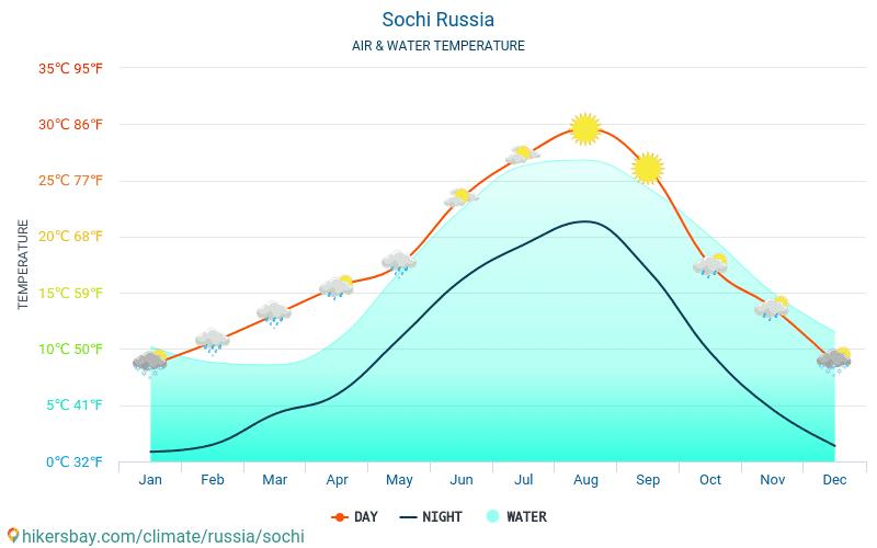 Rusya - Soçi (Rusya) - Aylık deniz yüzey sıcaklıkları gezginler için su sıcaklığı. 2015 - 2018