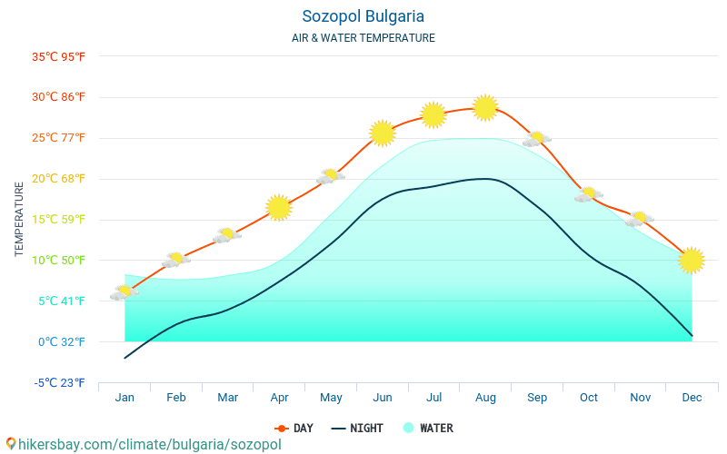 Bulgaria - Water temperature in Sozopol (Bulgaria) - monthly sea surface temperatures for travellers. 2015 - 2018