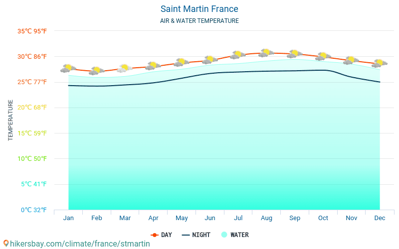 Netherlands - Water temperature in Saint Martin (France) - monthly sea surface temperatures for travellers. 2015 - 2019