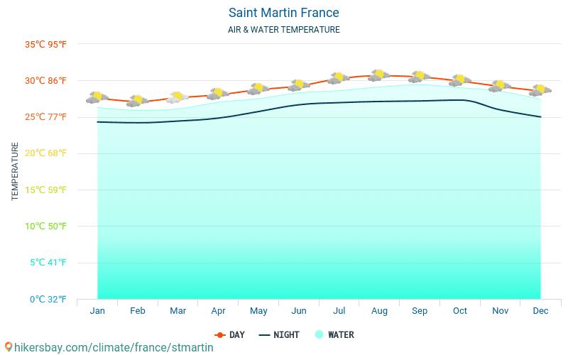 네덜란드 - 여행자를 위한 세인트마틴 섬 (프랑스) -월별 바다 표면 온도에 물 온도. 2015 - 2019