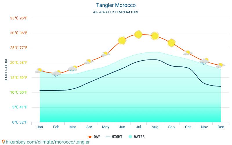 摩洛哥 - 水温度在 丹吉尔 (摩洛哥) -月海表面温度为旅客。 2015 - 2019