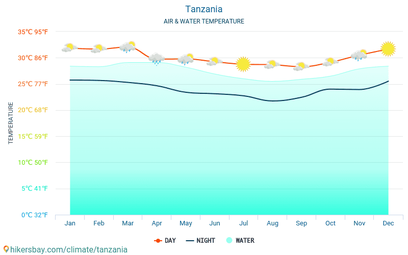 Tanzania - Water temperature in Tanzania - monthly sea surface temperatures for travellers. 2015 - 2018