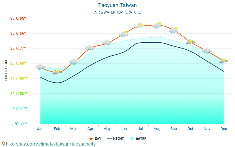 Таоюань - Температура воды в Таоюань (Тайвань) - ежемесячно температуры поверхности моря для путешественников. 2015 - 2018