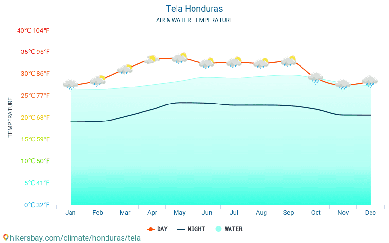 Tela - Temperaturen i Tela (Honduras) - månedlig havoverflaten temperaturer for reisende. 2015 - 2019