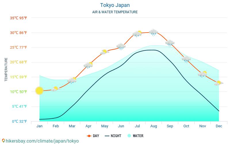 Токио - Температурата на водата в Токио (Япония) - месечни температури на морската повърхност за пътници. 2015 - 2019