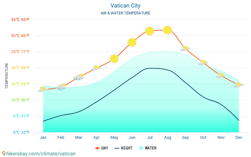Vatican City - Water temperature in Vatican City - monthly sea surface temperatures for travellers. 2015 - 2018