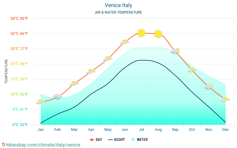 Venezia - Temperaturen i Venezia (Italia) - månedlig havoverflaten temperaturer for reisende. 2015 - 2018