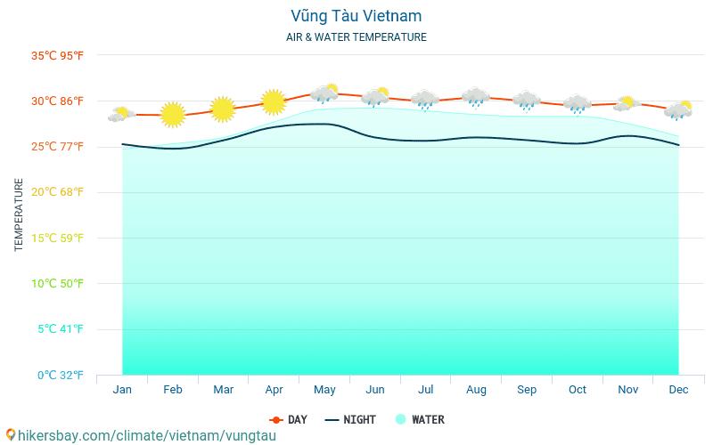 Виетнам - Температурата на водата в Вунгтау (Виетнам) - месечни температури на морската повърхност за пътници. 2015 - 2018